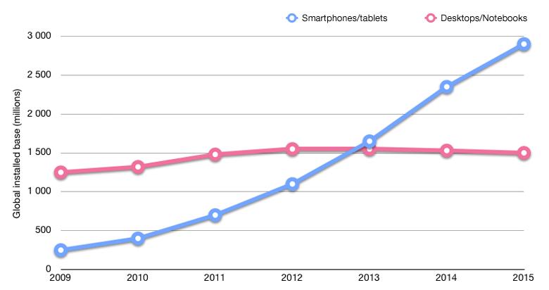 tráfico mobile vs desktop